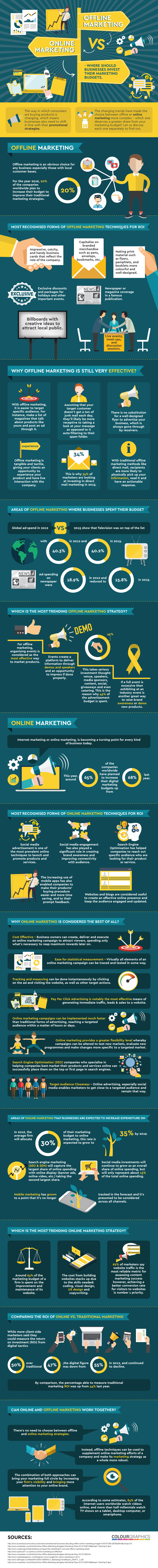 which is better for business online or offline marketing